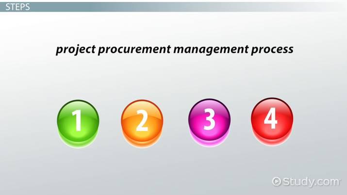 Project Procurement Management: Importance & Examples