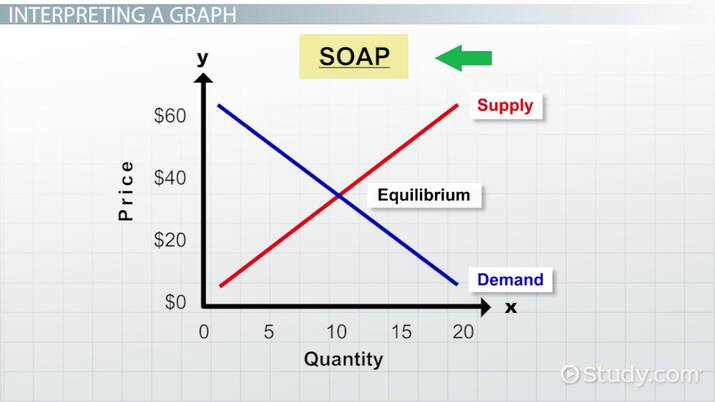 Interpreting Supply Demand Graphs Video Lesson Transcript