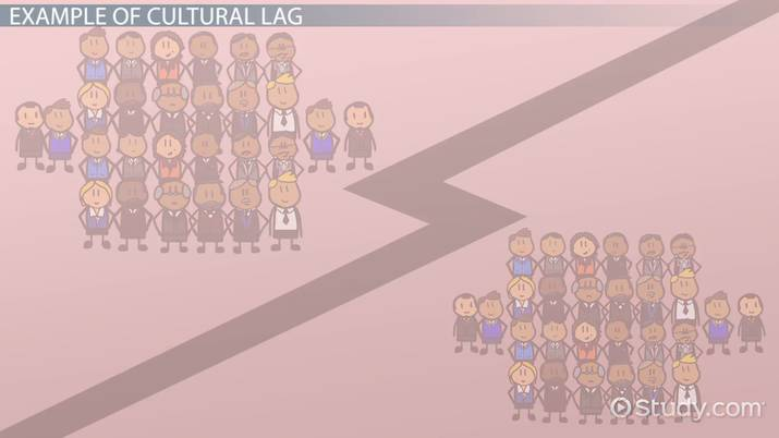 What is cultural lag? | Study com
