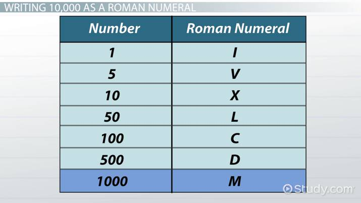 Roman numerals chart, translation tips history