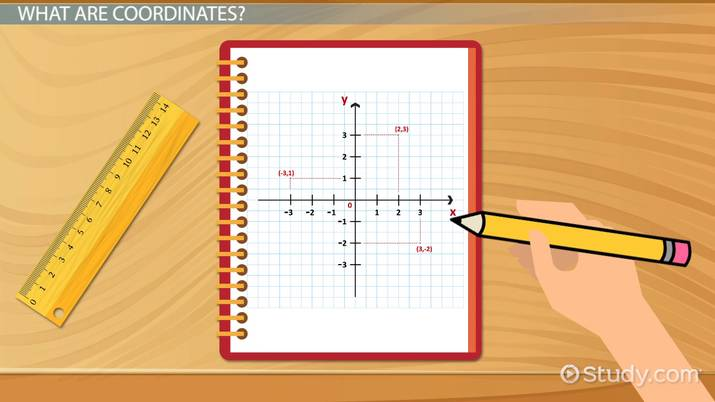 How To Plot Coordinate Graphs With Decimals Negative