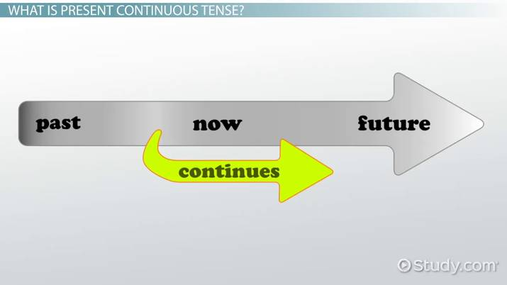 Present Continuous Tense: Definition & Examples - Video