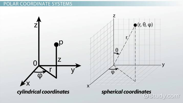 Cylindrical & Spherical Coordinates: Definition, Equations