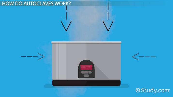 Autoclave Sterilization: Process & Guidelines - Video