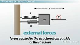 External Force: Definition & Examples