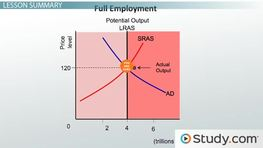 Full Employment GDP: Definition and Examples