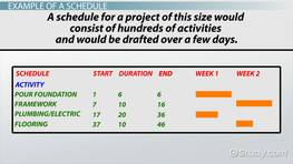 Steps & Approaches to Project Schedule Control