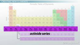 Actinide Series: Elements & Periodic Table