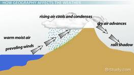 How Geography Affects the Weather