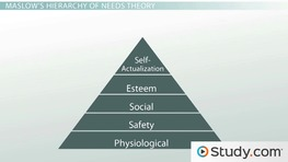 The Needs Theory: Motivating Employees with Maslow's Hierarchy of Needs