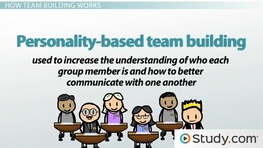 Becoming a Cohesive Group: Using Team Building to Increase Group Cohesion