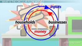 Circular Flow Model in Economics: Definition & Examples