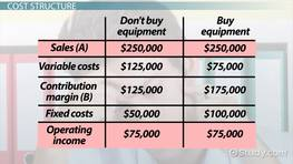 How to Select a Cost Structure for CVP