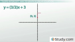Linear Equations: Intercepts, Standard Form and Graphing