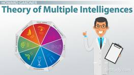 What is Gardner's Theory of Multiple Intelligences?