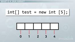 Difference Between Integer & String in Java   Study com