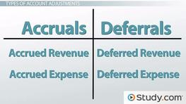 Account Adjustments: Types, Purpose & Their Link to Financial Statements