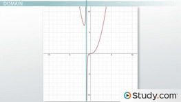 Analyzing the Graph of a Rational Function: Asymptotes, Domain, and Range