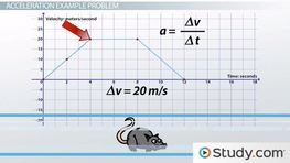 Determining Acceleration Using the Slope of a Velocity vs. Time Graph