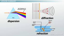 Refraction, Dispersion & Diffraction