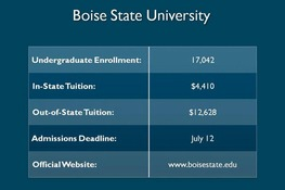 Boise State University Video Review