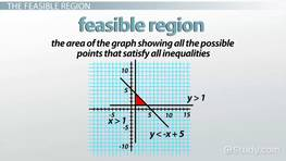 Graphing the Feasible Region of a System of Inequalities
