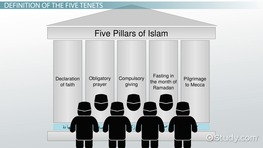 The Five Tenets of Islam