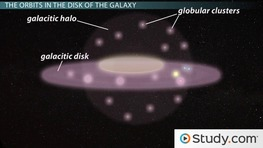 Characteristics of Stars' Orbits in the Galaxy