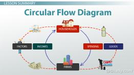 Circular Flow Diagram in Economics: Definition & Example