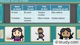 Common -ER and -IR Verbs in Spanish - Video & Lesson Transcript ...