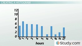 Creating & Interpreting Histograms: Process & Examples
