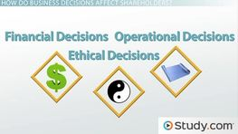 Effects of Business Decisions on Shareholders