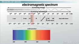 Electromagnetic Waves: Definition, Sources, Properties & Regions
