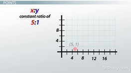 Graphing Quantity Values With Constant Ratios
