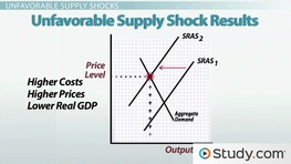 Favorable Supply Shocks & Unfavorable Supply Shocks