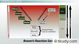 Bowen's Reaction Series: Crystallization Process & Magmatic Differentiation