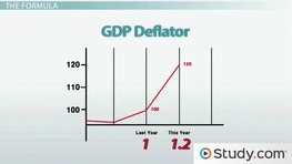 The GDP Deflator and Consumer Price Index
