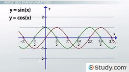 Graphing Sine and Cosine Transformations