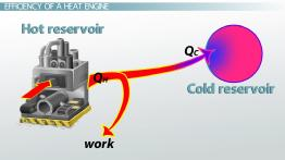 Heat Engines & Efficiency