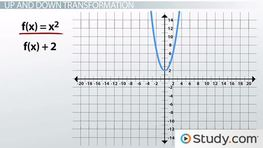 Basic Transformations of Polynomial Graphs