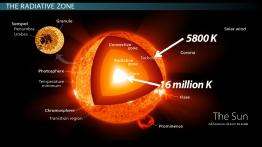 How Energy Moves Within the Sun