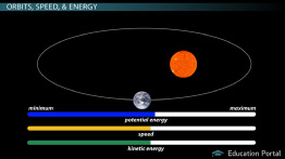 How Orbits Are Influenced by Gravity & Energy