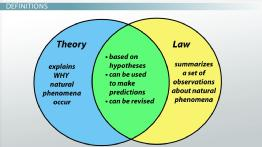 Hypothesis, Theory & Law in Science
