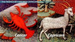 Importance of the Tropic of Cancer & the Tropic of Capricorn