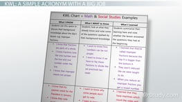 KWL Chart: Example Graphic Organizer and Classroom Applications