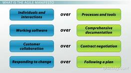 Principles of the Agile Manifesto