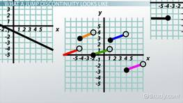 Jump Discontinuities: Definition & Concept