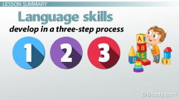 Language Skills in Children: Development, Definition & Types