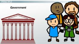 What is Limited Government? - Definition, Principle & Examples