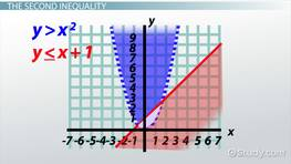 System of Inequalities: Graphing & Concept